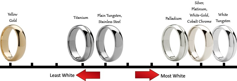 Do Stainless Steel Rings Change Color